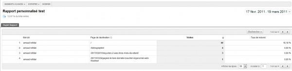google analytics V5 rapports personnalisés